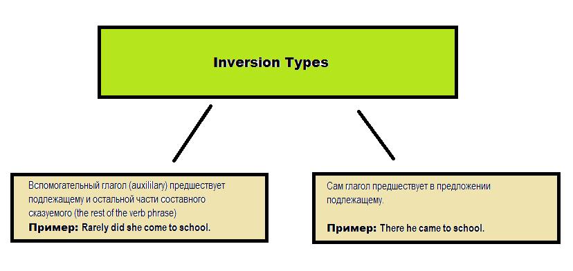 Таблица виды инверсии