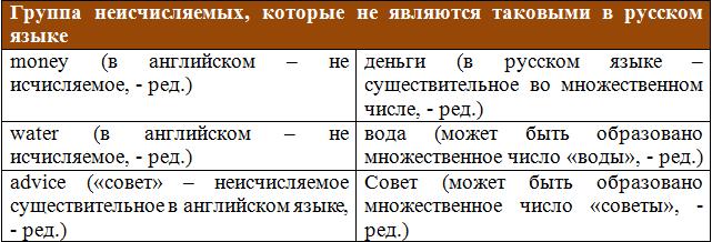 Группа неисчисляемых, которые не являются таковыми в русском языке