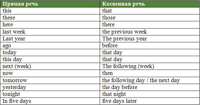 Таблица, переход обстоятельства времени и места, наречий из прямой речи в косвенную