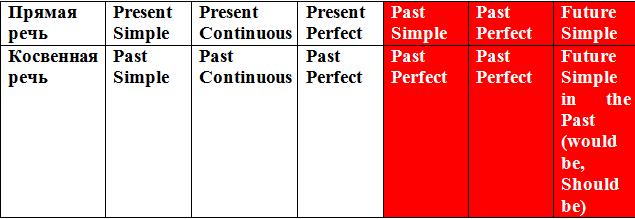 Как меняются времена при переходе из прямой речи в ксовенную
