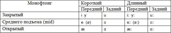 Монофтонги - короткие, длинные, передние, задние, среднего подъема