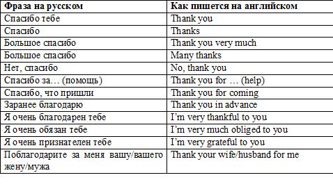 ключевые идиомы благодарности в английском - таблица