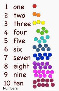Количественные числительные английского языка до десяти - таблица